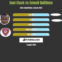 Gael Etock vs Eemeli Raittinen h2h player stats