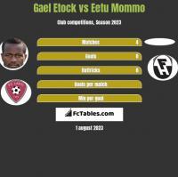 Gael Etock vs Eetu Mommo h2h player stats