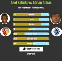 Gael Kakuta vs Adrian Cubas h2h player stats