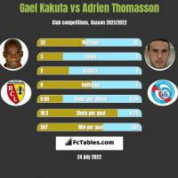 Gael Kakuta vs Adrien Thomasson h2h player stats