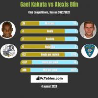 Gael Kakuta vs Alexis Blin h2h player stats