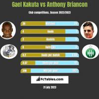 Gael Kakuta vs Anthony Briancon h2h player stats