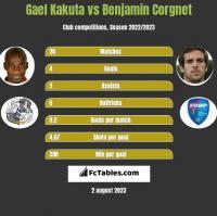Gael Kakuta vs Benjamin Corgnet h2h player stats