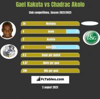 Gael Kakuta vs Chadrac Akolo h2h player stats