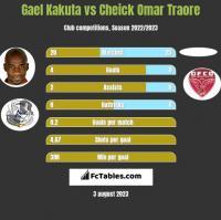 Gael Kakuta vs Cheick Omar Traore h2h player stats