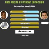 Gael Kakuta vs Cristian Battocchio h2h player stats