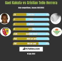 Gael Kakuta vs Cristian Tello Herrera h2h player stats