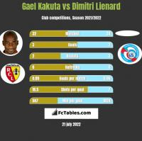 Gael Kakuta vs Dimitri Lienard h2h player stats
