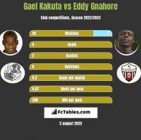 Gael Kakuta vs Eddy Gnahore h2h player stats