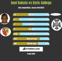 Gael Kakuta vs Enric Gallego h2h player stats