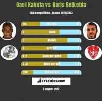 Gael Kakuta vs Haris Belkebla h2h player stats