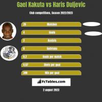 Gael Kakuta vs Haris Duljevic h2h player stats