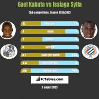Gael Kakuta vs Issiaga Sylla h2h player stats