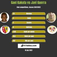 Gael Kakuta vs Javi Guerra h2h player stats