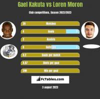 Gael Kakuta vs Loren Moron h2h player stats