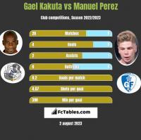 Gael Kakuta vs Manuel Perez h2h player stats