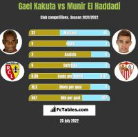 Gael Kakuta vs Munir El Haddadi h2h player stats