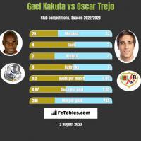 Gael Kakuta vs Oscar Trejo h2h player stats