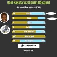 Gael Kakuta vs Quentin Boisgard h2h player stats