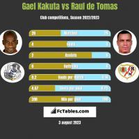 Gael Kakuta vs Raul de Tomas h2h player stats