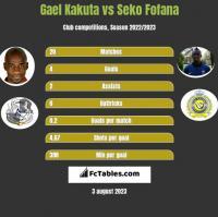 Gael Kakuta vs Seko Fofana h2h player stats