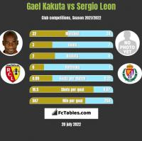 Gael Kakuta vs Sergio Leon h2h player stats