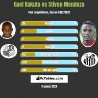 Gael Kakuta vs Stiven Mendoza h2h player stats
