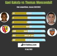 Gael Kakuta vs Thomas Monconduit h2h player stats