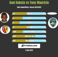 Gael Kakuta vs Tony Mauricio h2h player stats