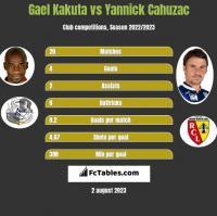 Gael Kakuta vs Yannick Cahuzac h2h player stats