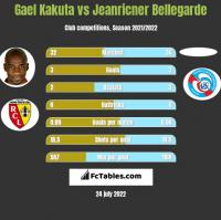Gael Kakuta vs Jeanricner Bellegarde h2h player stats