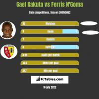 Gael Kakuta vs Ferris N'Goma h2h player stats