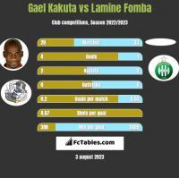 Gael Kakuta vs Lamine Fomba h2h player stats