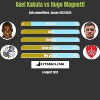 Gael Kakuta vs Hugo Magnetti h2h player stats