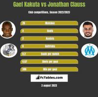 Gael Kakuta vs Jonathan Clauss h2h player stats