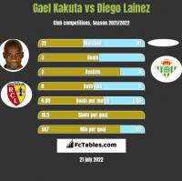 Gael Kakuta vs Diego Lainez h2h player stats