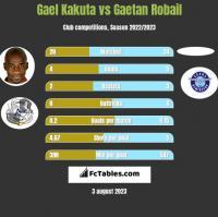Gael Kakuta vs Gaetan Robail h2h player stats