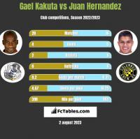 Gael Kakuta vs Juan Hernandez h2h player stats