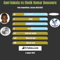 Gael Kakuta vs Cheik Oumar Doucoure h2h player stats