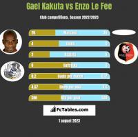Gael Kakuta vs Enzo Le Fee h2h player stats