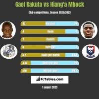 Gael Kakuta vs Hiang'a Mbock h2h player stats