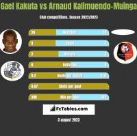 Gael Kakuta vs Arnaud Kalimuendo-Muinga h2h player stats