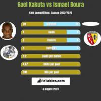 Gael Kakuta vs Ismael Boura h2h player stats