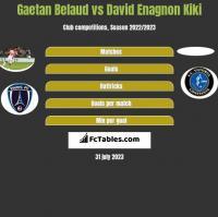 Gaetan Belaud vs David Enagnon Kiki h2h player stats