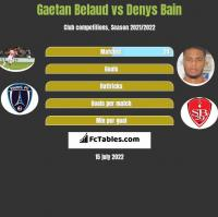 Gaetan Belaud vs Denys Bain h2h player stats