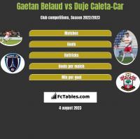 Gaetan Belaud vs Duje Caleta-Car h2h player stats