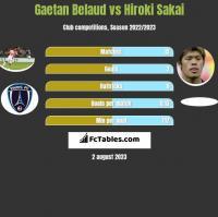 Gaetan Belaud vs Hiroki Sakai h2h player stats