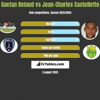 Gaetan Belaud vs Jean-Charles Castelletto h2h player stats