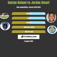 Gaetan Belaud vs Jordan Amavi h2h player stats