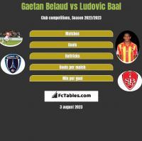Gaetan Belaud vs Ludovic Baal h2h player stats